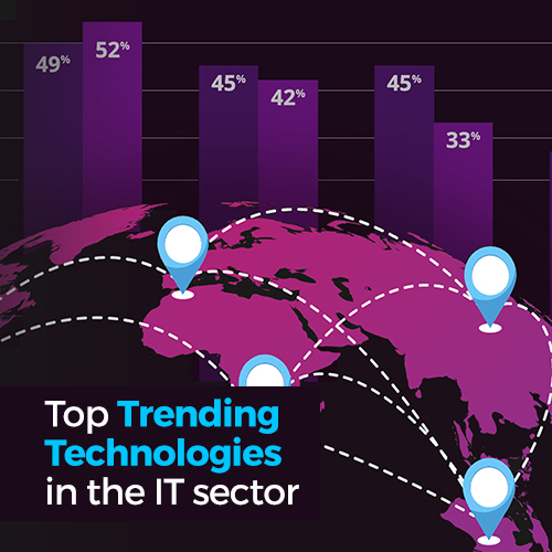 Top Trending Technologies in the IT sector